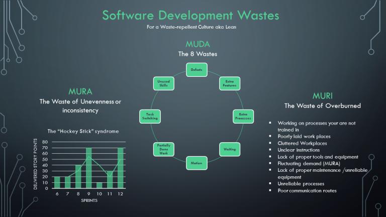 Software Development Wastes